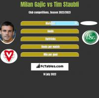 Milan Gajic vs Tim Staubli h2h player stats