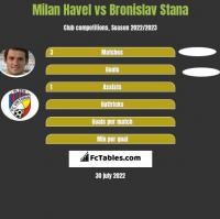 Milan Havel vs Bronislav Stana h2h player stats