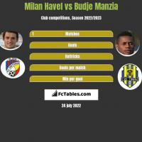 Milan Havel vs Budje Manzia h2h player stats