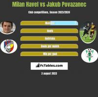 Milan Havel vs Jakub Povazanec h2h player stats