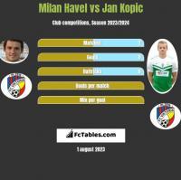 Milan Havel vs Jan Kopic h2h player stats