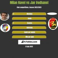 Milan Havel vs Jan Vodhanel h2h player stats
