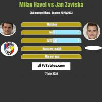 Milan Havel vs Jan Zaviska h2h player stats
