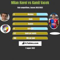 Milan Havel vs Kamil Vacek h2h player stats