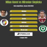 Milan Havel vs Miroslav Slepicka h2h player stats