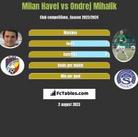 Milan Havel vs Ondrej Mihalik h2h player stats