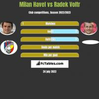 Milan Havel vs Radek Voltr h2h player stats