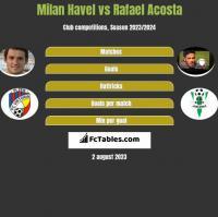 Milan Havel vs Rafael Acosta h2h player stats