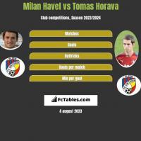 Milan Havel vs Tomas Horava h2h player stats