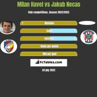 Milan Havel vs Jakub Necas h2h player stats