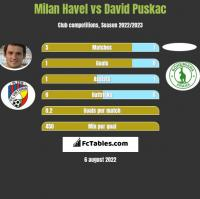 Milan Havel vs David Puskac h2h player stats