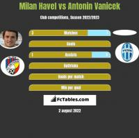 Milan Havel vs Antonin Vanicek h2h player stats