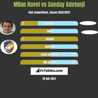 Milan Havel vs Sunday Adetunji h2h player stats
