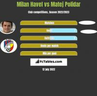 Milan Havel vs Matej Polidar h2h player stats