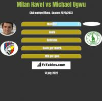 Milan Havel vs Michael Ugwu h2h player stats