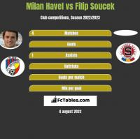 Milan Havel vs Filip Soucek h2h player stats