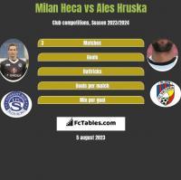 Milan Heca vs Ales Hruska h2h player stats