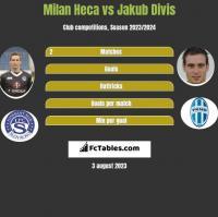 Milan Heca vs Jakub Divis h2h player stats