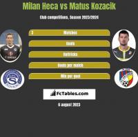 Milan Heca vs Matus Kozacik h2h player stats