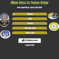 Milan Heca vs Tomas Grigar h2h player stats