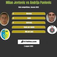 Milan Jevtovic vs Andrija Pavlovic h2h player stats