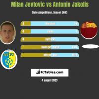 Milan Jevtovic vs Antonio Jakolis h2h player stats