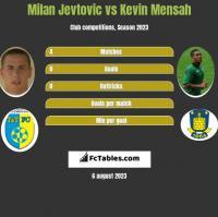 Milan Jevtovic vs Kevin Mensah h2h player stats