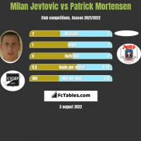 Milan Jevtovic vs Patrick Mortensen h2h player stats
