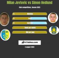 Milan Jevtovic vs Simon Hedlund h2h player stats