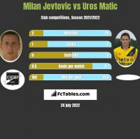 Milan Jevtovic vs Uros Matic h2h player stats