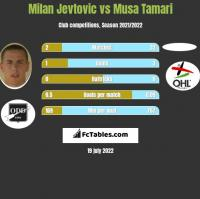 Milan Jevtovic vs Musa Tamari h2h player stats