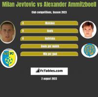 Milan Jevtovic vs Alexander Ammitzboell h2h player stats