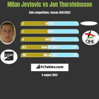 Milan Jevtovic vs Jon Thorsteinsson h2h player stats