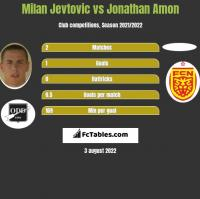 Milan Jevtovic vs Jonathan Amon h2h player stats