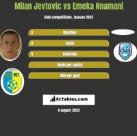Milan Jevtovic vs Emeka Nnamani h2h player stats