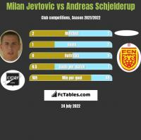 Milan Jevtovic vs Andreas Schjelderup h2h player stats