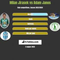 Milan Jirasek vs Adam Janos h2h player stats
