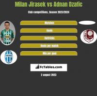 Milan Jirasek vs Adnan Dzafic h2h player stats