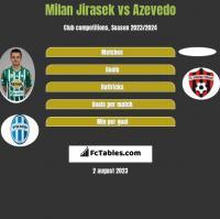 Milan Jirasek vs Azevedo h2h player stats