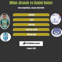 Milan Jirasek vs Daniel Holzer h2h player stats
