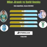 Milan Jirasek vs David Houska h2h player stats