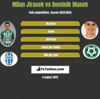 Milan Jirasek vs Dominik Masek h2h player stats