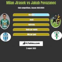 Milan Jirasek vs Jakub Povazanec h2h player stats