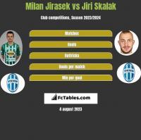 Milan Jirasek vs Jiri Skalak h2h player stats