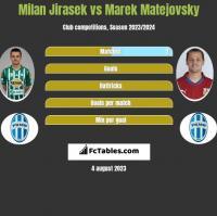 Milan Jirasek vs Marek Matejovsky h2h player stats