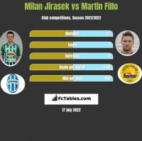 Milan Jirasek vs Martin Fillo h2h player stats