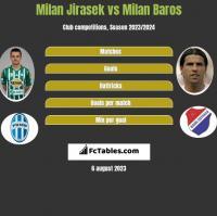 Milan Jirasek vs Milan Baros h2h player stats