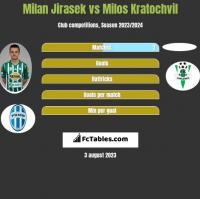 Milan Jirasek vs Milos Kratochvil h2h player stats