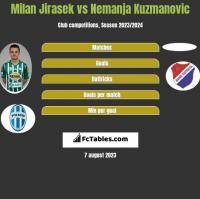 Milan Jirasek vs Nemanja Kuzmanovic h2h player stats