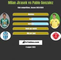 Milan Jirasek vs Pablo Gonzalez h2h player stats